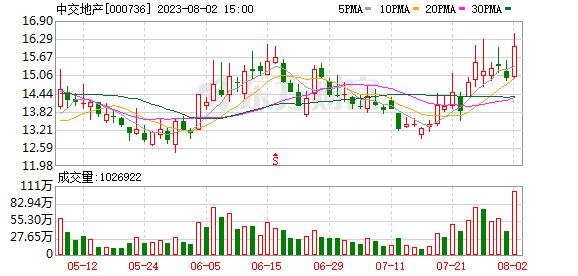 中交地产股票