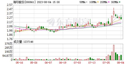 海印股份(000861)龙虎榜数据(09-26)