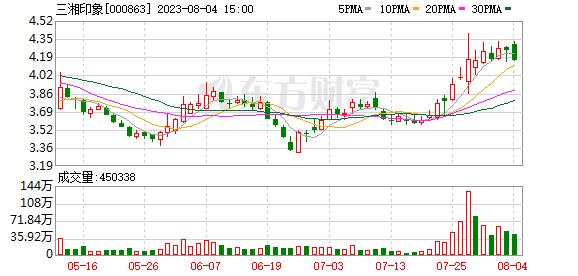 三湘印象(000863)龙虎榜数据(09-12)