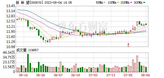 新希望(000876)龙虎榜数据(09-26)