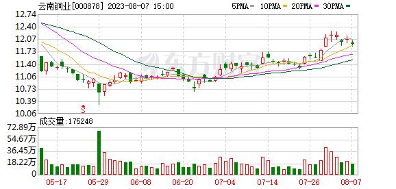云南铜业股票
