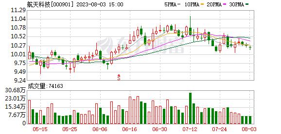 航天科技(000901)融资融券信息(08-10)_东方财富网