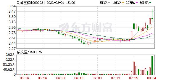 景峰医药(000908)龙虎榜数据(10-23)