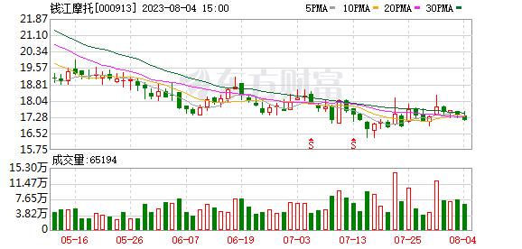 钱江摩托09月07日被深股通减持32.14万股