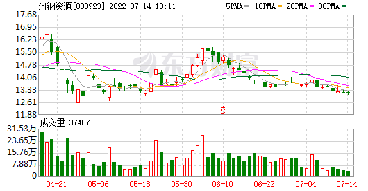 HBIS资源:LinLina被动减少了所持股份约653万股