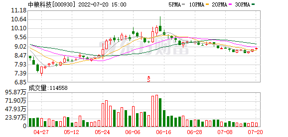 中粮科技:连续3日融资净偿还累计3028.9万元(0