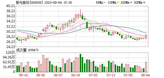 <b>紫光股份有限公司2019年第二次临时股东大会决议公告</b>