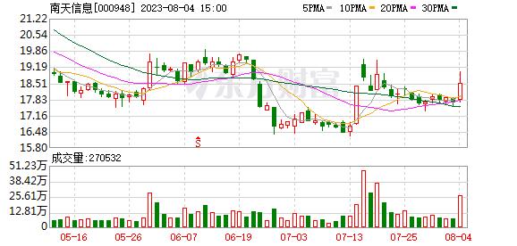 南天信息(000948)龙虎榜数据(09-16)