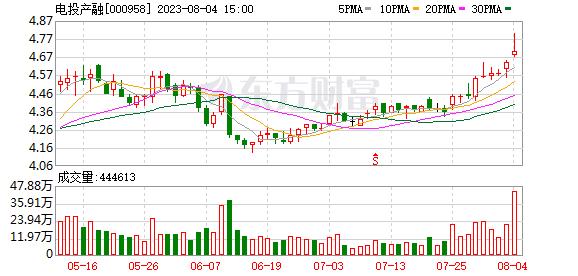 <b>东方能源(000958)龙虎榜数据(09-11)</b>
