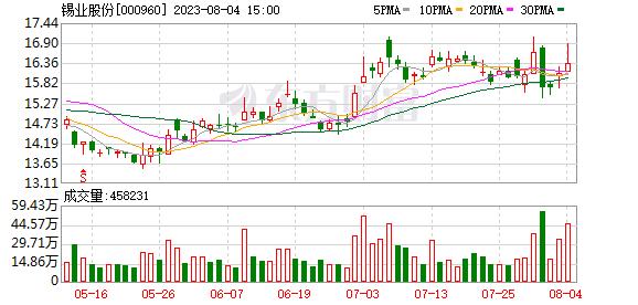 「江苏舜天」锡业股份:锡行业联合减产 配置机会来临