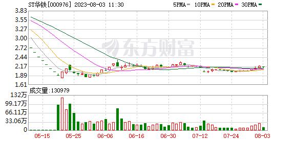 华铁股份:股东鸿锋实业及一致行动人拟减持不超6%公司股份