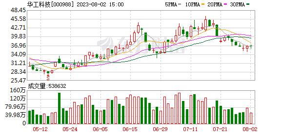 华工科技(000988)龙虎榜数据(09-02)