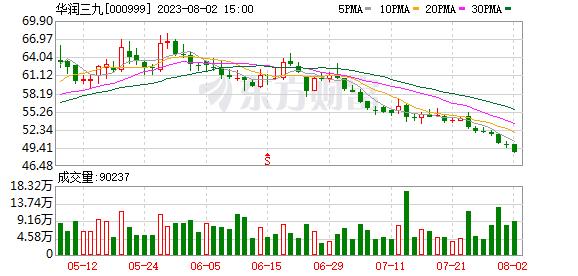 """华润三九营收增长背后:销售费用超八成是""""推广费"""""""
