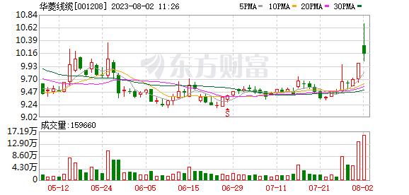 【基金持仓】基金二季度合计持有华菱线缆66.65