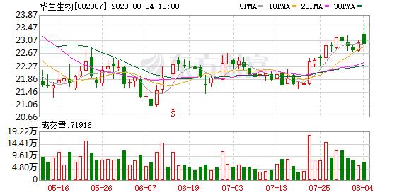 002007 华兰生物(002007)融资融券信息(09-30)
