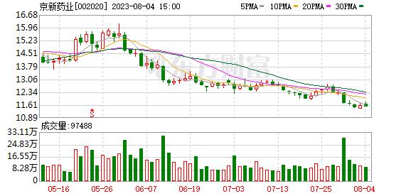 京新药业(002020)龙虎榜数据(09-02)