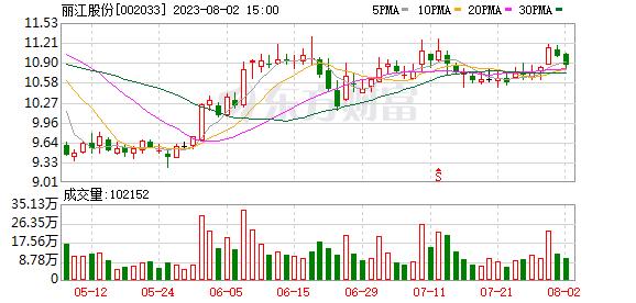 控制权争夺未了、股东股份质押 丽江旅游前三季净利下滑