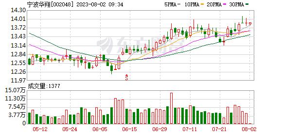 <b>宁波华翔(002048)龙虎榜数据(10-14)</b>