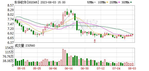 002065股票 东华软件(002065)融资融券信息(09-30)