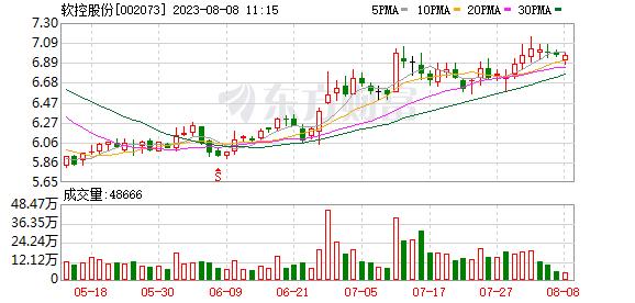 软控股份已回购近500万元股份
