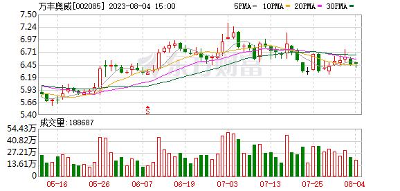 万丰奥威:终止不超4.4亿股新股非公开发行事项