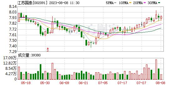 37家公司公告进行股东增减持 江苏国泰5.41亿股今日解禁
