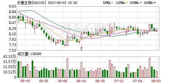 天康生物股东融元宝通累计减持3015.75万股 套现2.74亿元