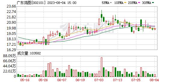 广东鸿图业绩快报:2020年净利润同比增长430%