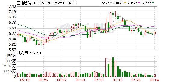 三维通信:股东三维股权1100万股质押延期