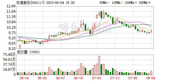 002117 东港股份(002117)融资融券信息(10-17)