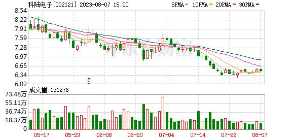 科陆电子(002121)龙虎榜数据(07-27)