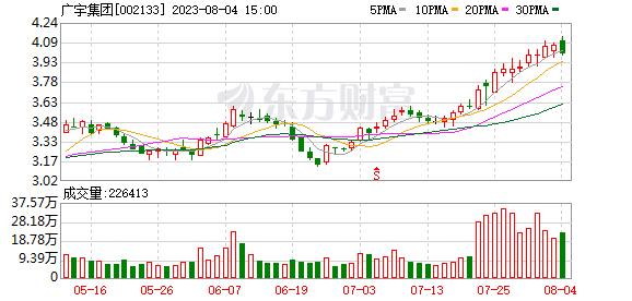 广宇集团:单玲玲累计增持公司股份209.88万股 占公司总股本0.27%