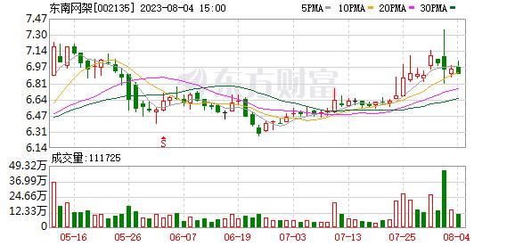 浙江东南网架股份有限公司关于2019年第三季度经营数据的公告