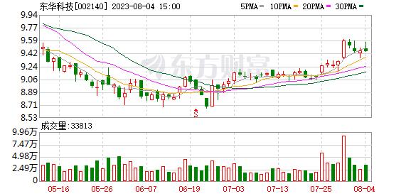 东华科技股票