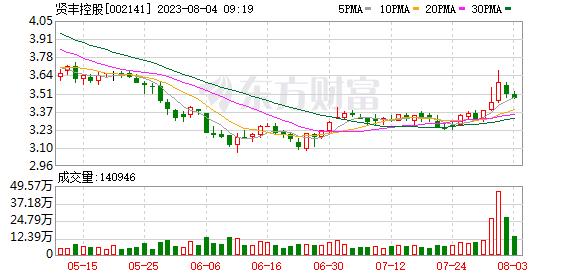 贤丰控股(002141)龙虎榜数据(10-16)