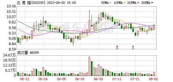 达意隆(002209)龙虎榜数据(10-17)