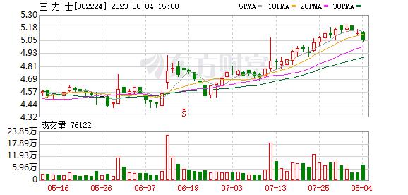 三力士(002224)龙虎榜数据(09-11)