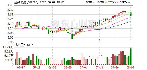 合兴包装(002228)龙虎榜数据(10-17)