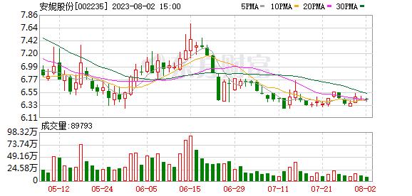 安妮股份(002235)龙虎榜数据(10-11)