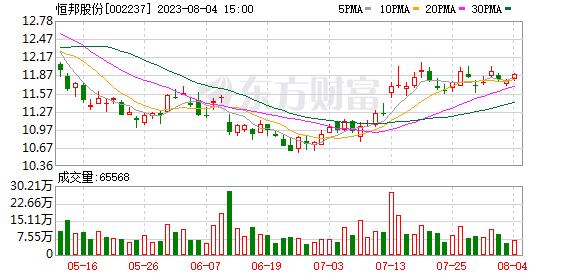 恒邦股份(002237)龙虎榜数据(09-26)