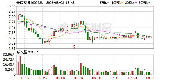 """大爆炸。深圳本地股票涨跌互现。潮城圈资本""""中众""""天威视频"""