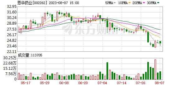 恩华药业股票 恩华药业(002262)融资融券信息(10-10)