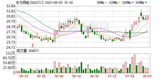 东方雨虹股票 东方雨虹股东户数下降1.99%,户均持股45.48万元