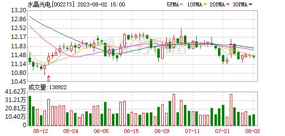 水晶光电股票