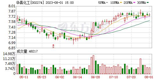 华昌化工(002274)龙虎榜数据(09-02)