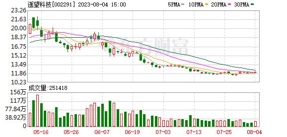 李子柒引爆这只股 11天9涨停涨幅157.8%!股东却趁机减持 深交所火速询问