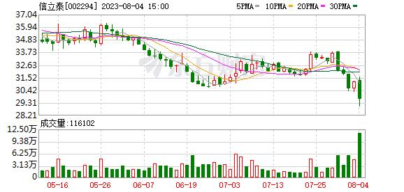 信立泰(002294)龙虎榜数据(09-24)
