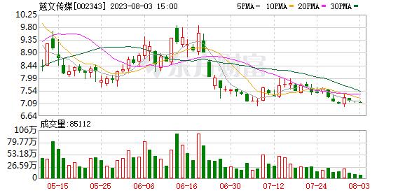 """慈文传媒定增""""后遗症"""" 中山证券启晨1号净值累计下跌82.65%"""