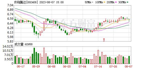 齐翔腾达接待16家券商调研