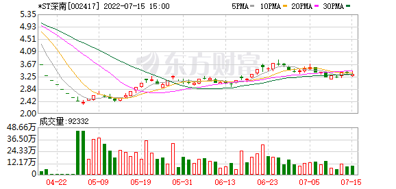 复盘65涨停股:非银金融掀涨停潮 深南股份6连板